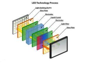 LED یا Light-Emitting Diodes